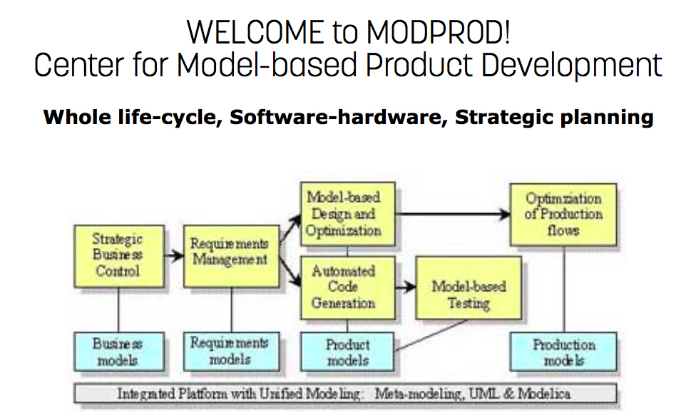 Model-Based Product Development