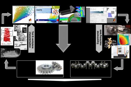 Ett ramverk för fysikbaserad uppskattning av verktygsförslitning i skärande bearbetning