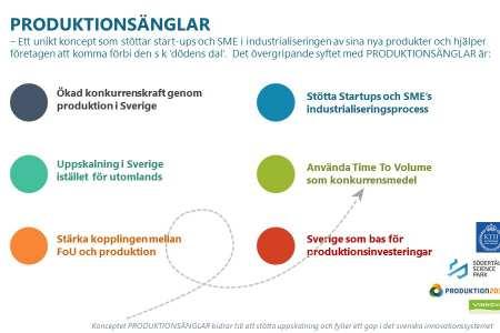 Produktionsänglar – ett innovativt koncept för industrialisering och uppskalning