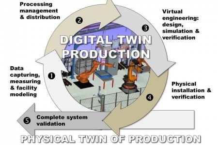 Digital tvilling för utveckling och installation av produktionssystem – DIP