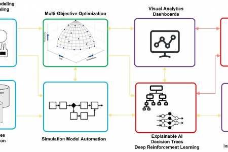 AI för lärande och förklarbar produktion och logistik (EXPLAIN)