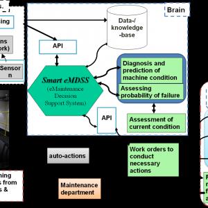 Ett system för automatiskt kontroll av maskinhälsa (Maint-CPS)