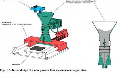 Hållbart utnyttjande av metallpulver i pulverbäddsbaserad additiv tillverkning