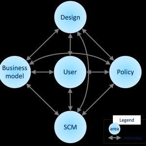 P51: Tvärvetenskaplig strategi för cirkulär ekonomiforskning
