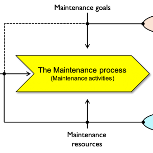 P52:  Maintenance of Industrial Equipment #1