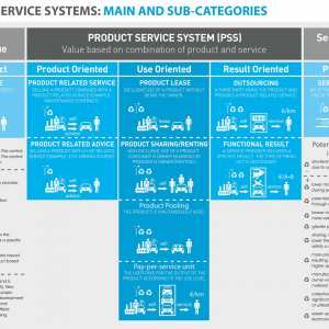 P53: Product-Service Systems #1  – ONLINE